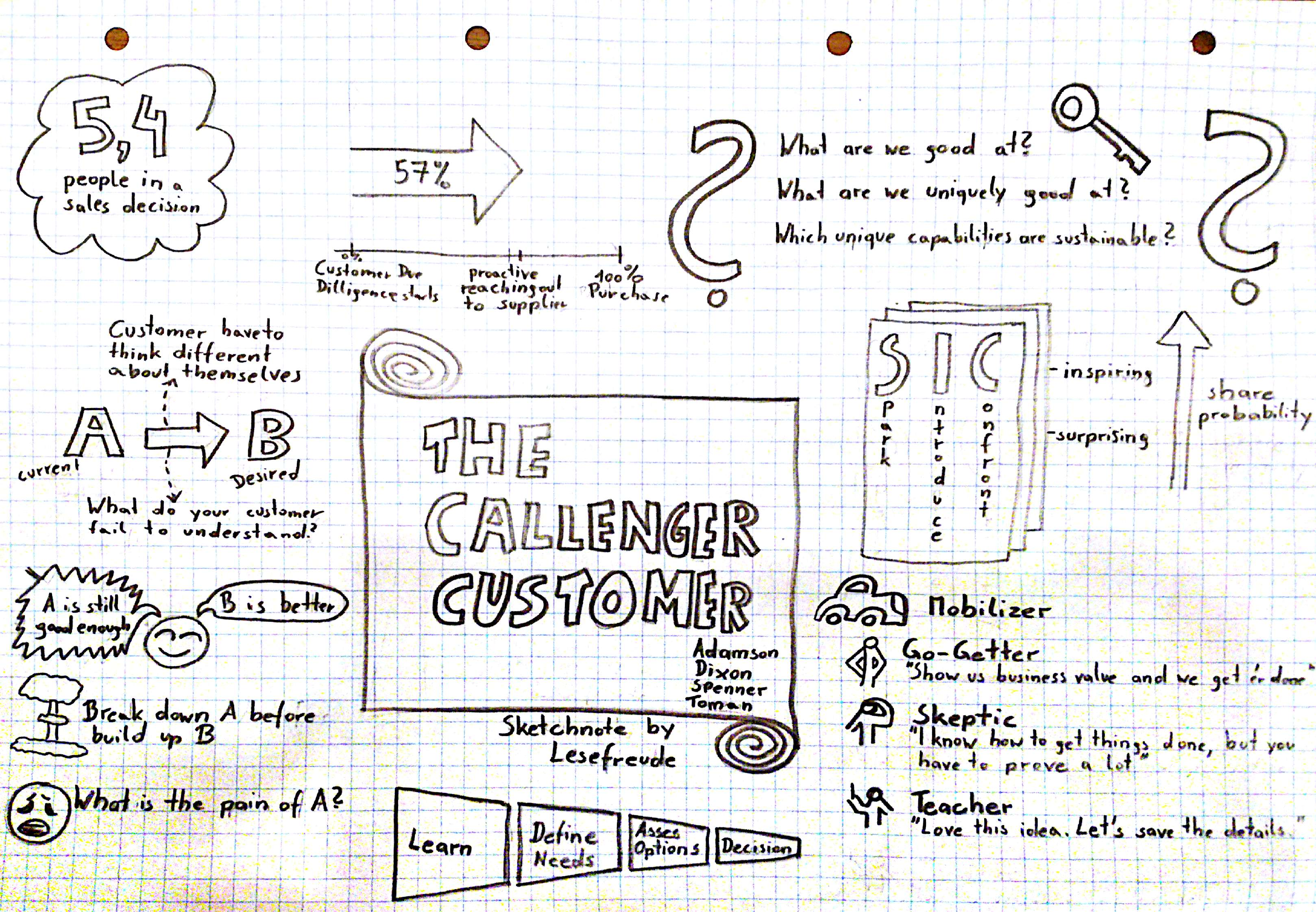 Sketchnote - The Challenger Customer